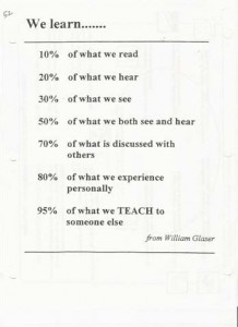 We learn...10% of what we read, 20% of what we hear, 30% of what we see, 50% of what we both see and hear, 70% of what is discussed with others, 80% of what we experience personally, 95% of what we TEACH to someone else. from William Glaser.